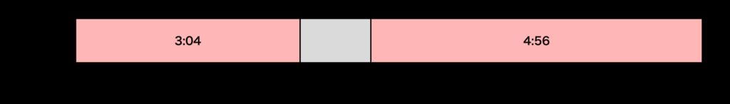 パート社員の勤務時間計算